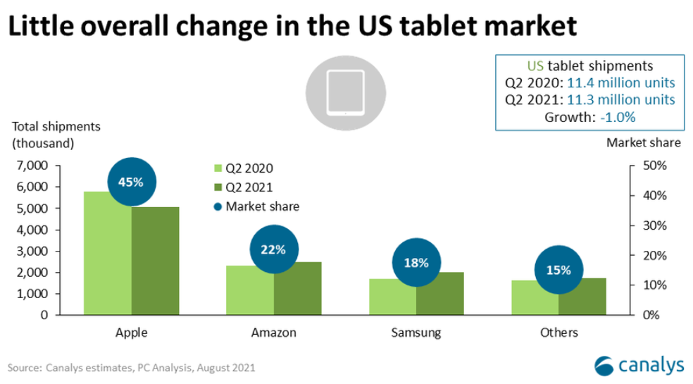 Canalys: Mac shipments is up 24% thanks to M1 chip
