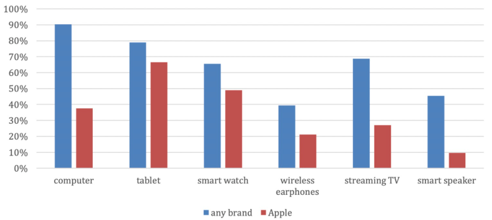 CIRP: iPhone draws buyers to Apple Watch and iPad, but not HomePod and Apple TV